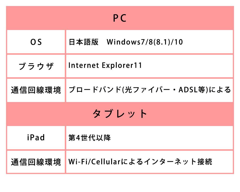 パソコンとタブレットの推奨使用環境